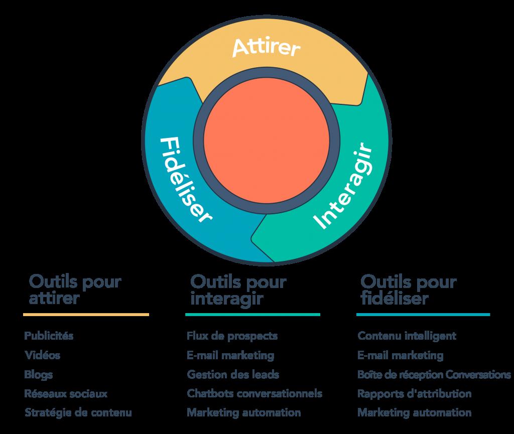 Définir un Persona Marketing est une opération compliquée, il faut correctement le définir et suivre toutes les étapes essentielles.